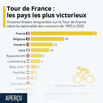 Lien vers Le cyclisme en France Infographie - Tour de France : les pays les plus victorieux Infographie