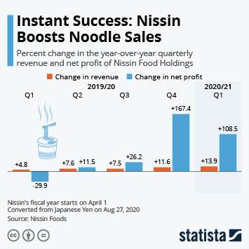 COVID-19: Impact on the FMCG market worldwide Infographic - Instant Success: Nissin Boosts Noodle Sales