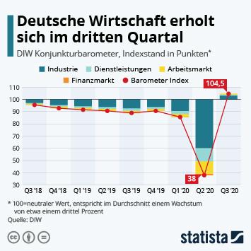 Infografik - Deutsche Wirtschaft erholt sich im dritten Quartal