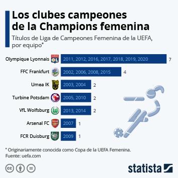 Enlace a El Olympique Lyonnais conquista su séptima Champions Infografía