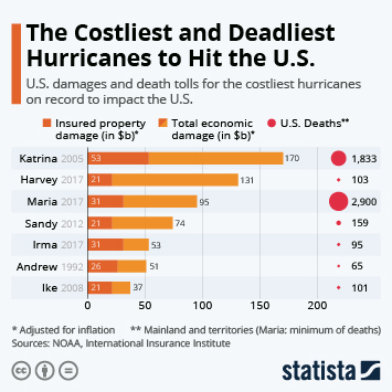 Katrina Is the Costliest, But Not the Deadliest Hurricane to Hit the U.S.