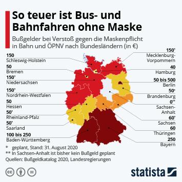 Infografik: So teuer ist Bus- und Bahnfahren ohne Maske | Statista