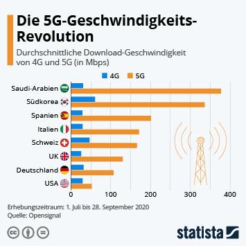 Infografik: Die 5G-Geschwindigkeits-Revolution | Statista