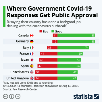 Infographic: Where Government Covid-19 Responses Get Public Approval | Statista