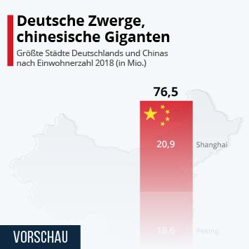 Deutsche Zwerge, chinesische Giganten