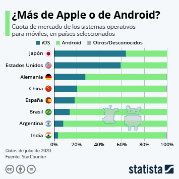 Infografía: ¿En qué países es más popular Android y en cuáles Apple? | Statista