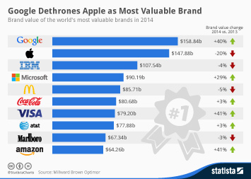 Infographic: Google Dethrones Apple as Most Valuable Brand | Statista