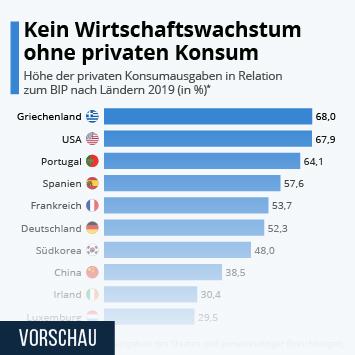 Kein Wirtschaftswachstum ohne privaten Konsum