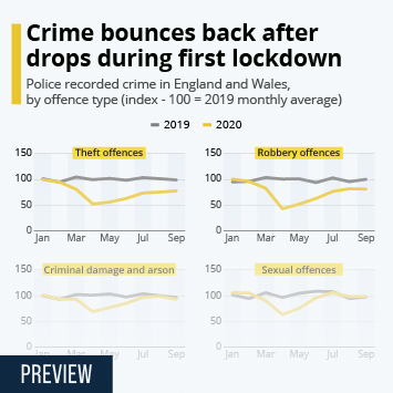 Infographic: The effect of Covid-19 on crime | Statista