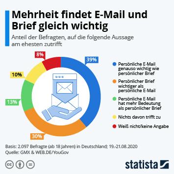 Mehrheit findet E-Mail und Brief gleich wichtig
