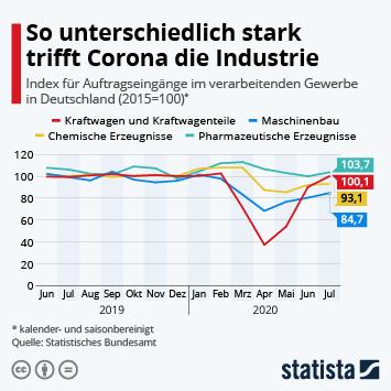 Infografik - So unterschiedlich stark trifft Corona die Industrie