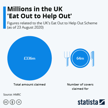 Infographic: Millions in the UK 'Eat Out to Help Out' | Statista