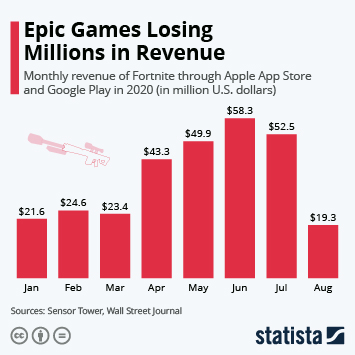 Infographic: Epic Games Losing Millions in Revenue | Statista