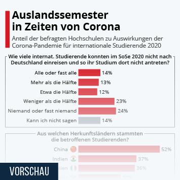 Infografik: Auslandssemester in Zeiten von Corona | Statista