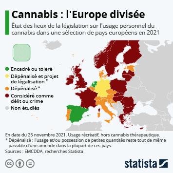 Infographie: Cannabis en Europe : entre répression et tolérance | Statista