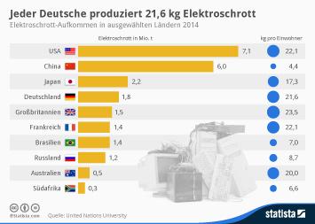 Infografik - Elektroschrott-Aufkommen in ausgewählten Ländern