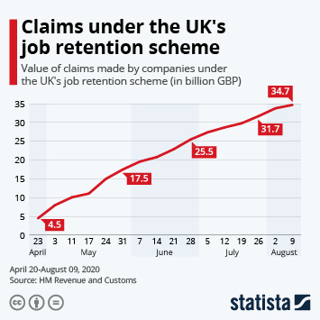 The UK economy Infographic - Claims under the UK's job retention scheme