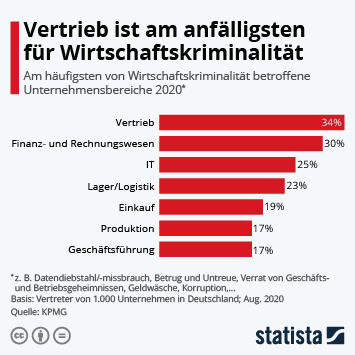 Infografik: Vertrieb ist am anfälligsten für Wirtschaftskriminalität | Statista