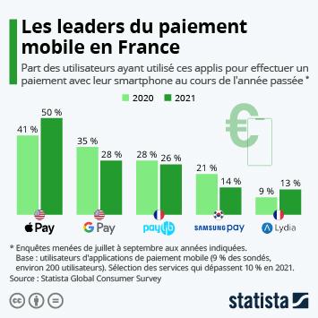 Infographie: Paiement mobile : les services les plus populaires en France | Statista