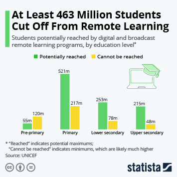 Infographic: At Least 463 Million Students Cut Off From Remote Learning | Statista
