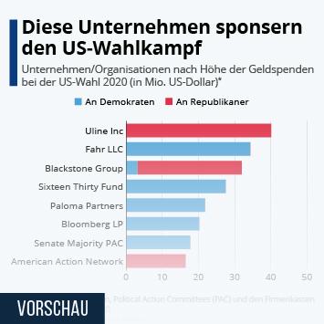 Infografik: Diese Unternehmen sponsern den US-Wahlkampf   Statista