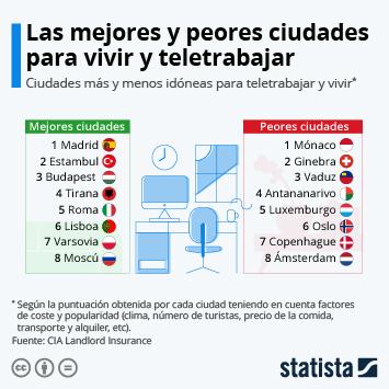 Infografía: Madrid, la mejor urbe para vivir y teletrabajar | Statista