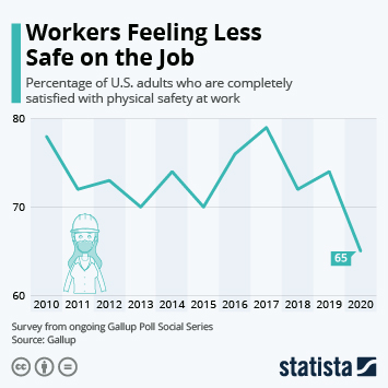 Infographic: Workers Feeling Less Safe on the Job | Statista