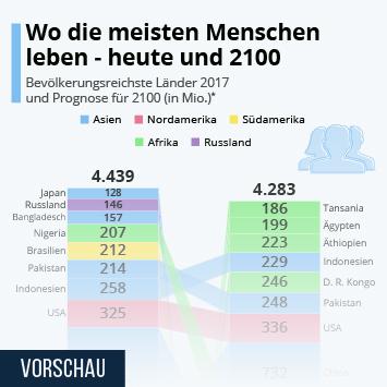 Wo die meisten Menschen leben - heute und 2100