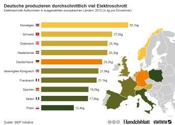 Infografik - Elektroschrott-Aufkommen in ausgewählten europäischen Ländern 2012 (in kg pro Einwohner)