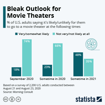 Infographic: Bleak Outlook for Movie Theaters | Statista