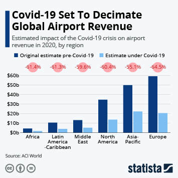 Infographic: Covid-19 Set To Decimate Global Airport Revenue | Statista