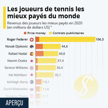 Infographie: Les joueurs de tennis les mieux payés | Statista