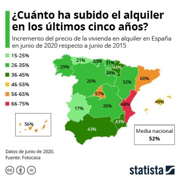 Enlace a El precio de la vivienda en alquiler sube más del 50% en España desde 2015 Infografía