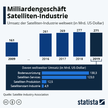 Link zu Raumfahrt 2.0 Infografik - Milliardengeschäft Satelliten-Industrie Infografik