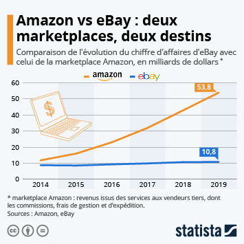 Infographie: Deux marketplaces, deux destins | Statista