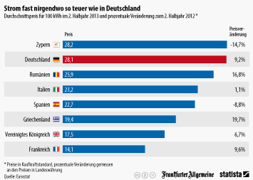 Infografik - Durchschnittspreis für 100 kWh im 2. Halbjahr 2013 und prozentuale Veränderung zum 2. Halbjahr 2012