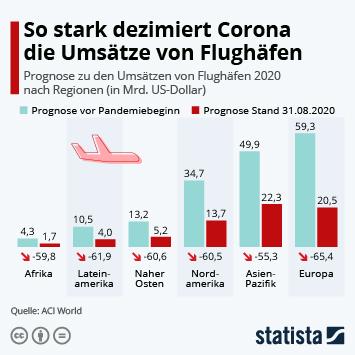 Infografik: So stark dezimiert Corona die Umsätze von Flughäfen | Statista