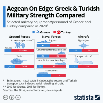 Aegean On Edge: Greek & Turkish Military Strength Compared