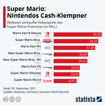Infografik: Super Mario: Nintendos Zugpferd | Statista