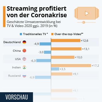 Streaming profitiert von der Coronakrise