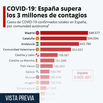 Enlace a España supera los 3 millones de casos confirmados de coronavirus Infografía