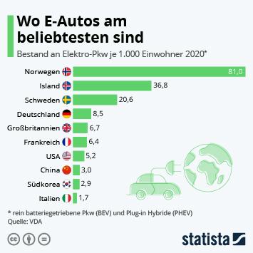 Link zu Wo E-Autos am beliebtesten sind Infografik