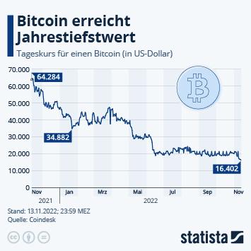 Infografik: Bitcoin kurzzeitig unter 30.000 US-Dollar | Statista