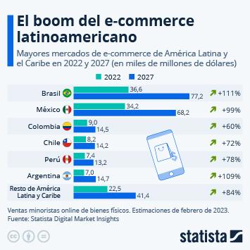 Infografía: El crecimiento del comercio electrónico en América Latina | Statista