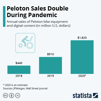 Fitness equipment in the U.S.  Infographic - Peloton Sales Double During Pandemic