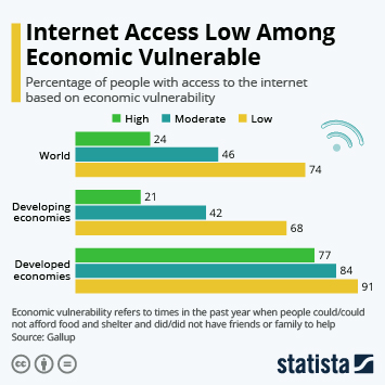 Infographic: Internet Access Low Among Economic Vulnerable | Statista