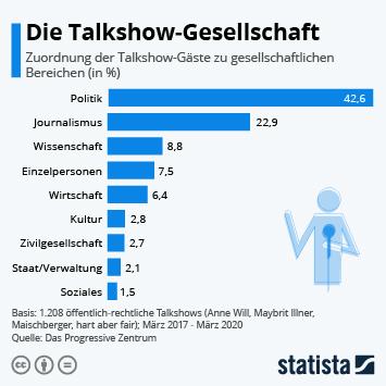 Infografik - Die Talkshow-Gesellschaft