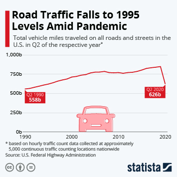 Infographic: Road Traffic Falls to 1995 Levels Amid Pandemic | Statista