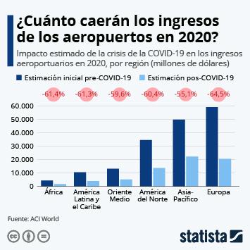El impacto de la pandemia en el negocio aeroportuario mundial