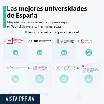 Infografía: Tres universidades catalanas, las mejores de España | Statista